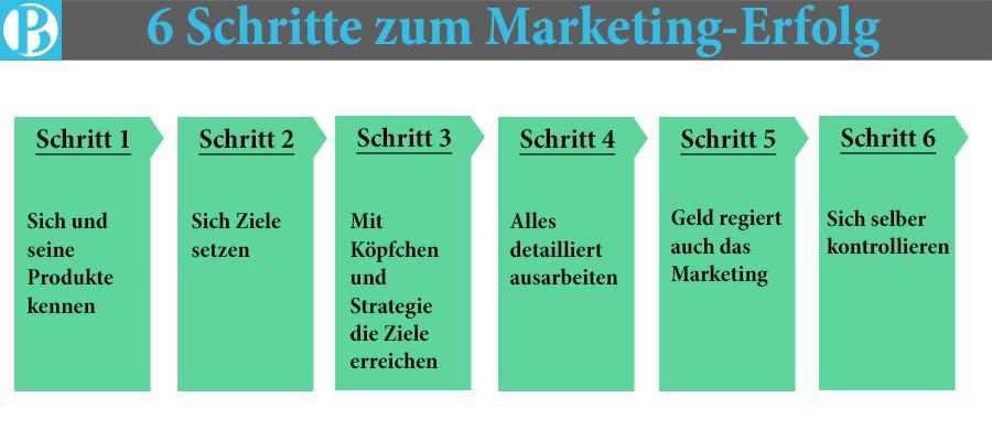 6 Schritte zum Marketing Erfolg