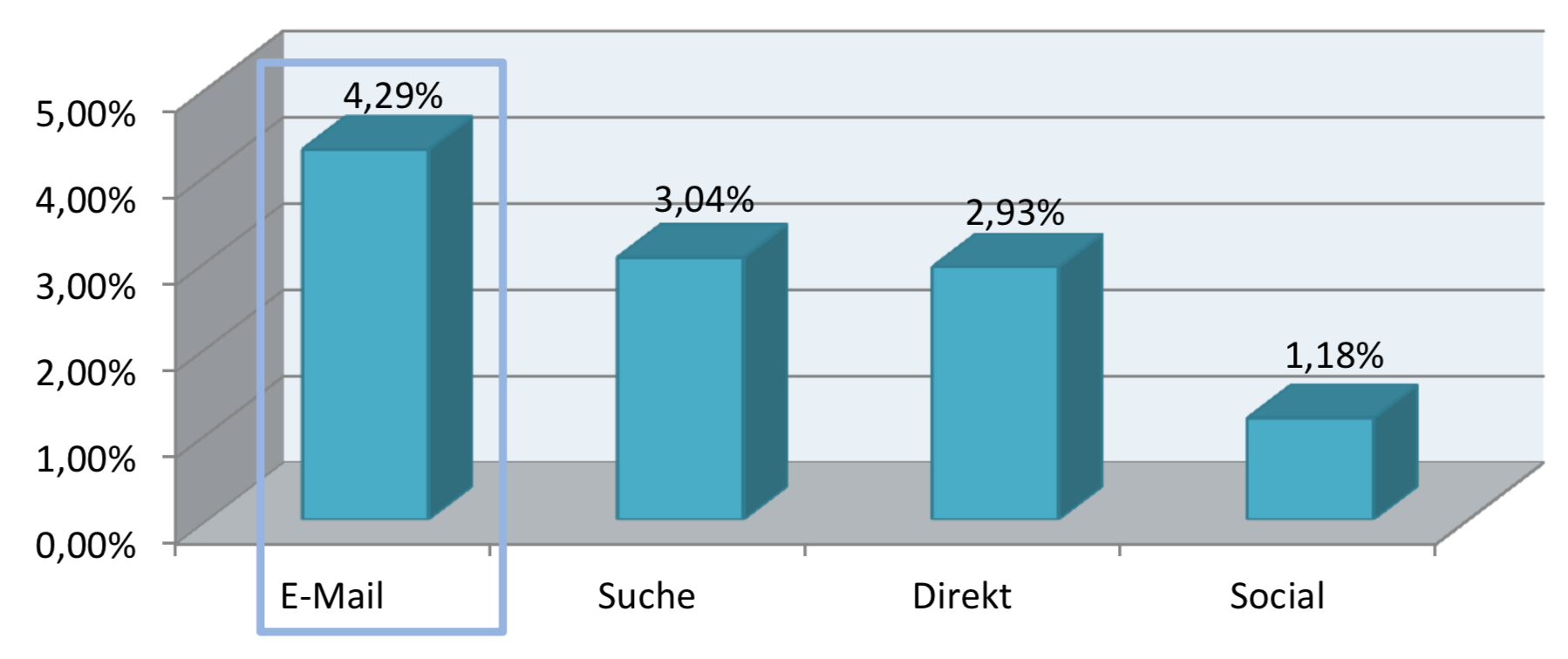 E-Mail Conversion Rate Vergleich