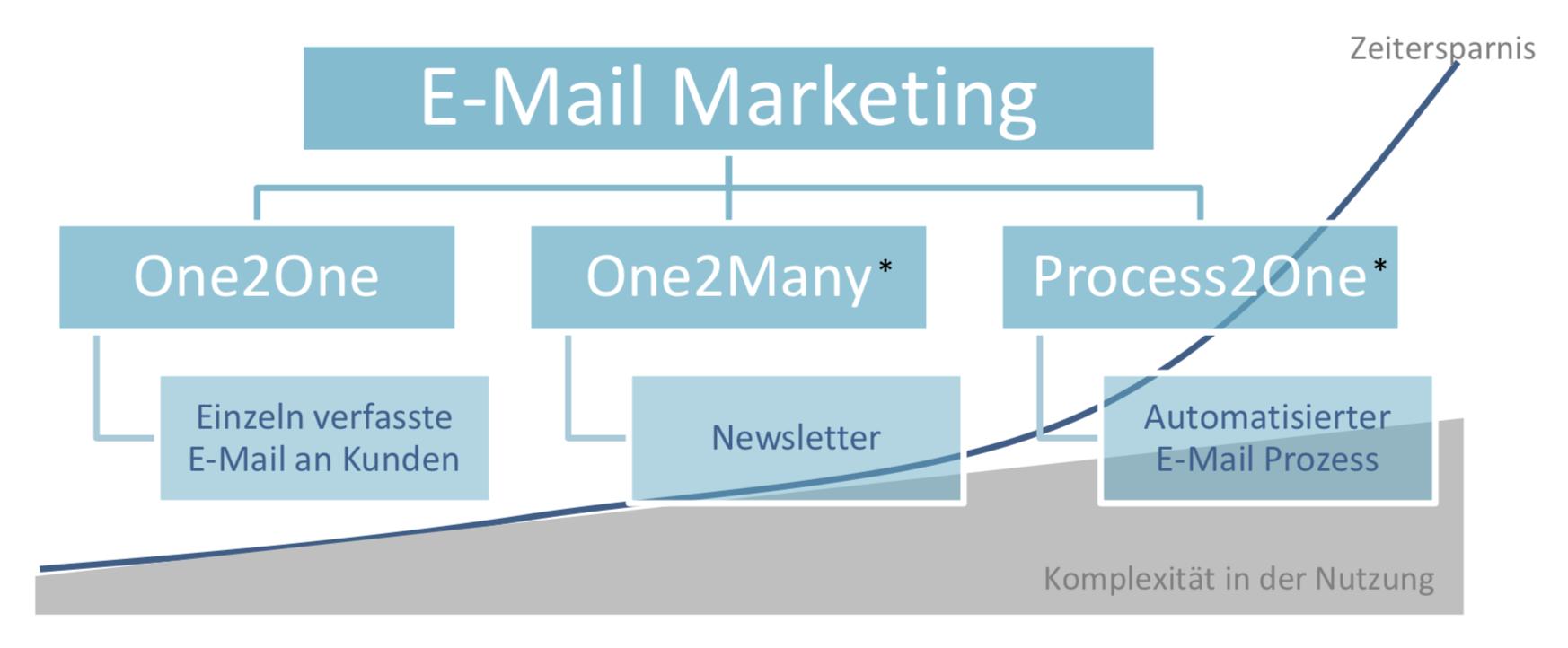E-Mail Marketing Formen und Ausprägungen