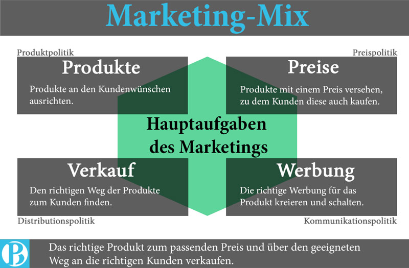 Marketing-Mix-Produkt-Preis-Distribution-Kommunikation